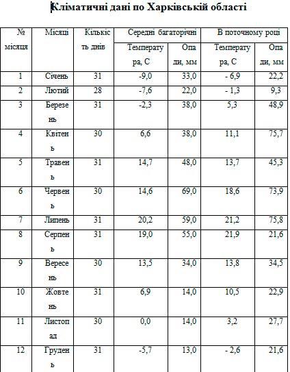 Кліматичні дані по Харківській області